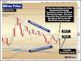 What Is A Price Chart What Is The Silver Market Price Telling Us Now Seeking Alpha