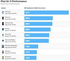 Ipad Air 2 Up To 55 Percent Faster Than Iphone 6 Fastest