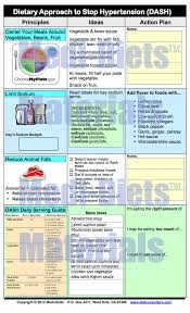 Dash Diet Servings Chart Pin On Healthy Recipes