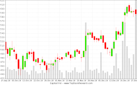 Candlestick Charts Recent Patterns Of Capital First