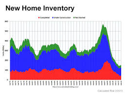 Real Estate Value History Chart Mar 2013 Real Estate Charts And Statistics Clearwater
