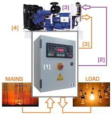 generator control panel tutorial genset controller what is ats generator control panel