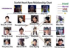 Got Relationship Chart