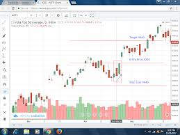 Nifty Charts And Patterns Nifty Piercing Pattern Bullish Eqsis Pro