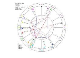 Jupiter In Gemini Birth Chart The Dalai Lamas Chart Sun Trine Jupiter Trine Saturn Moon
