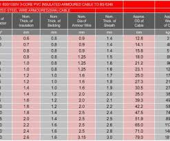Armoured Cable Size Chart 14 Wire Rating Brilliant Products Rh Sigmacable Wire