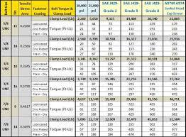 Bolt Torque Vs Tension Chart Bolt Torque Chart