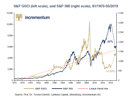 This 50 Year Chart Shows Just How Undervalued Commodities
