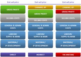 Giving Away Margin Direct Vs Indirect Sales Channels