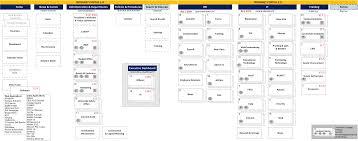 intranet portal sitemap content audit