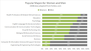 College Chart 100 Stacked Bar Chart Popular College Degrees For Women