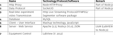 technology protocol software list for