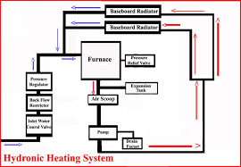Hydronic Heating System Configuration And Components - Home water system design