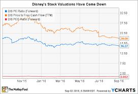 Disney Stock Price Chart Walt Disney Co Stock In 6 Charts Nasdaq