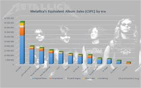 Metallicas Albums And Songs Sales Chartmasters