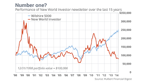 How a \u0027No. 1\u0027 investment adviser can lose you money - MarketWatch