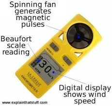 How Do Anemometers Measure Wind Speed Explain That Stuff
