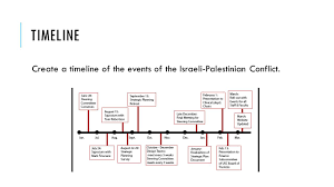 israel palestine conflict timeline lesson 4 israeli palestinian conflict unit 6 i conflict in the