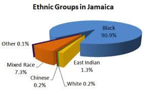 Jamaica Population Chart Kingston Jamaica Population