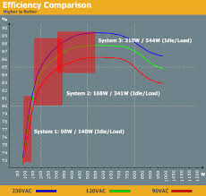 Efficiency Explained Debunking Power Supply Myths