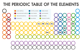Compound Interest - Periodic Table of Element Cards