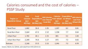Pakistani Food Calories Chart Food Consumption Patterns And Nutritional Status In Pakistan
