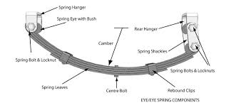 coil spring suspension diagram. multi-leaf spring assembly coil suspension diagram