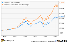 Stock Investment Chart Dividend Investors Will Love This Chart The Motley Fool