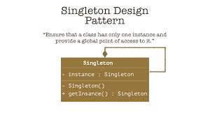 Singleton Pattern Custom Decorating Design