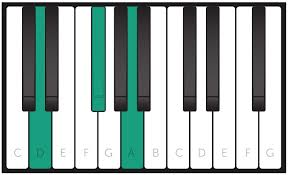 D Piano Chord Chart Free Piano Chords Chart Learn How To Play Every Piano Chord
