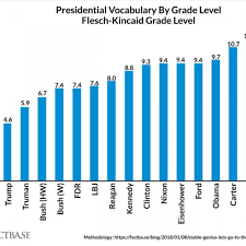 Grade Level Age Chart Trump Speaks At Fourth Grade Level Lowest Of Last 15 U S