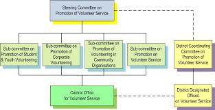 Committee Organization Chart Organization Chart Volunteer Movement