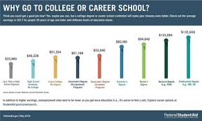 Post Secondary Options For High School Students Southern