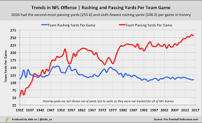 Nfl Chart 2017 A Complete History Of Nfl Offense In 4 Charts Eldorado