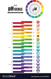 Universal Indicator Ph Color Chart Universal Indicator Ph Chart Www Bedowntowndaytona Com