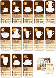Coffee Beverage Chart 11 Shapes Of Coffee Cups For All Styles Of Coffee Beverages
