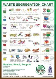 Waste Management Recycling Chart Pin By Jayshree On Waste Segregation Waste Segregation