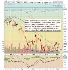 Slv Chart Chartology Silver Slv Basing On Long Term Trend Line