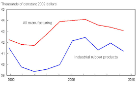 Industry Profile Canadian Rubber Industry