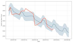 Toyota Tsusho Corporation Price 8015 Forecast With Price
