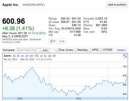 Aapl Stock Quote Extraordinary Apple Stock Quote Aapl Quote Magnificent Best Way To Check Aapl