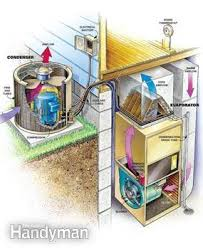 clean your air conditioner condenser unit the family handyman figure a air conditioner parts
