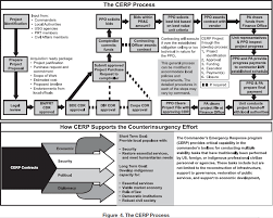 Dcaa Organization Chart Dpap Contingency Contracting Dcchb Appendices Hot Topics