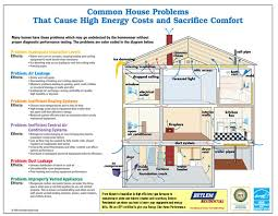 Hvac Systems New Troubleshooting Hvac System