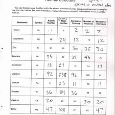 Atomic Structure Worksheet Atomic Structure Worksheet Answer Key Worksheet Resume 6
