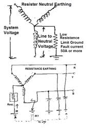 types of neutral earthing in power distribution electrical notes since the grounding impedance is in the form of resistance any transient over voltages are quickly damped out and the whole transient overvoltage phenomena