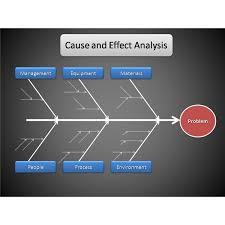 Tips For Conducting A Cause And Effect Analysis