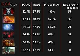 queen of pain still at 100 pick ban in 6 84 pro scene lina most