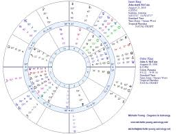 John Mccain A Great Man Is Gone Michelle Young Astrology