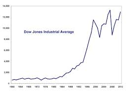 Dow Jones Quote Fascinating Is The Recovery In The Dow Jones An Illusion HuffPost